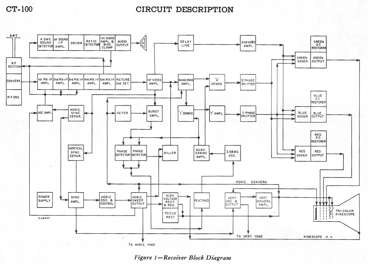 color tv block diagram color image wiring diagram crt monitor block diagram the wiring diagram on color tv block diagram